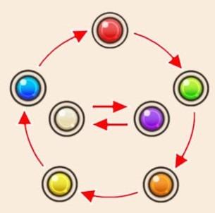 elemental weaknesses chart konosuba fd